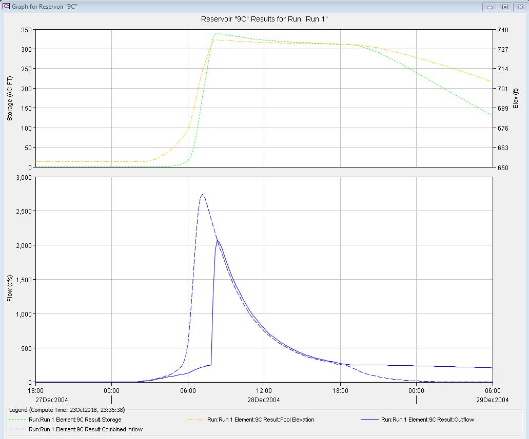 Dam analysis in HEC-HMS