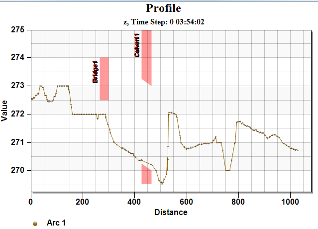 Example of a Plot Data coverage used in a plot profile