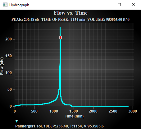 Hydrograph display example