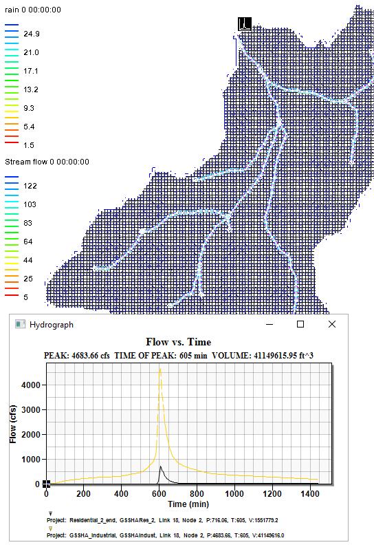Hydrograph showing multiple GSSHA scenarios